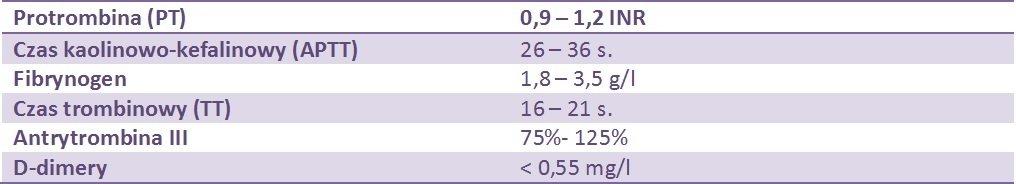 Zakres wartości referencyjnych dla badań układu krzepnięcia