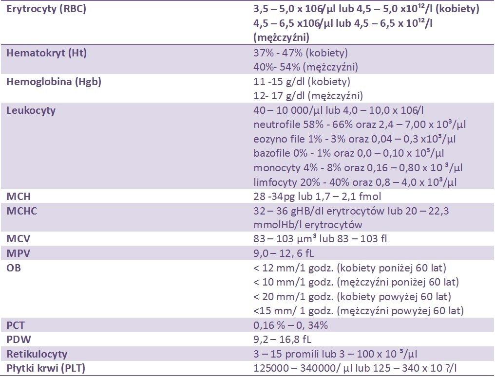 Zakres wartości referencyjnych dla badań hematologicznych